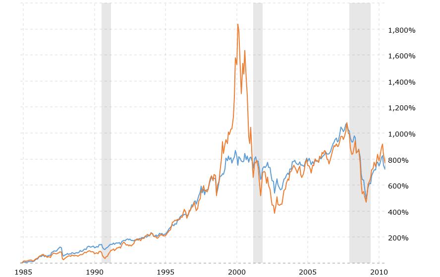 D:\CopyWriting\Clients\a-Pillar Wealth Management\Blogs\Market Performance 1985-2010.png