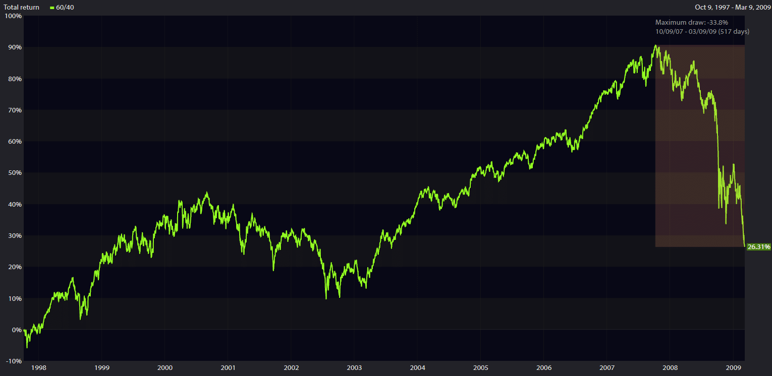 graph of how 60/40 portfolio did from 10/9/07 to 3/9/09